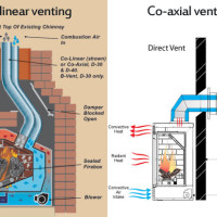 Direct vent insert with co-linear venting (left) and fireplace with coaxial venting (right)